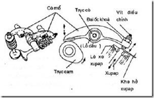 Canh chỉnh xupap xe máy (còn gọi là chỉnh cò)