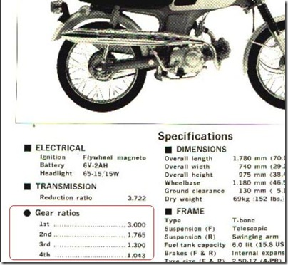 gear ratio cl50