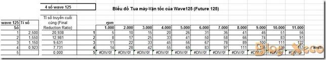 wave future 125